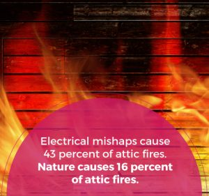Electrical mishaps cause 43% of attic fires
